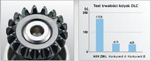 Wykres trwałości łożysk DLC firmy NSK