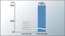 Zwiększenie mocy przetwornika podczas zabiegów chirurgicznych, VarioSurg3 firmy NSK